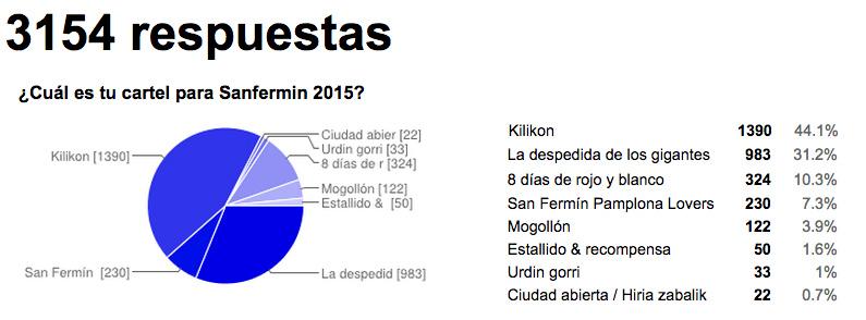 Resultados de la encuesta web donde el cartel Kilikon gana con el 44% de los votos. Más de 1300.